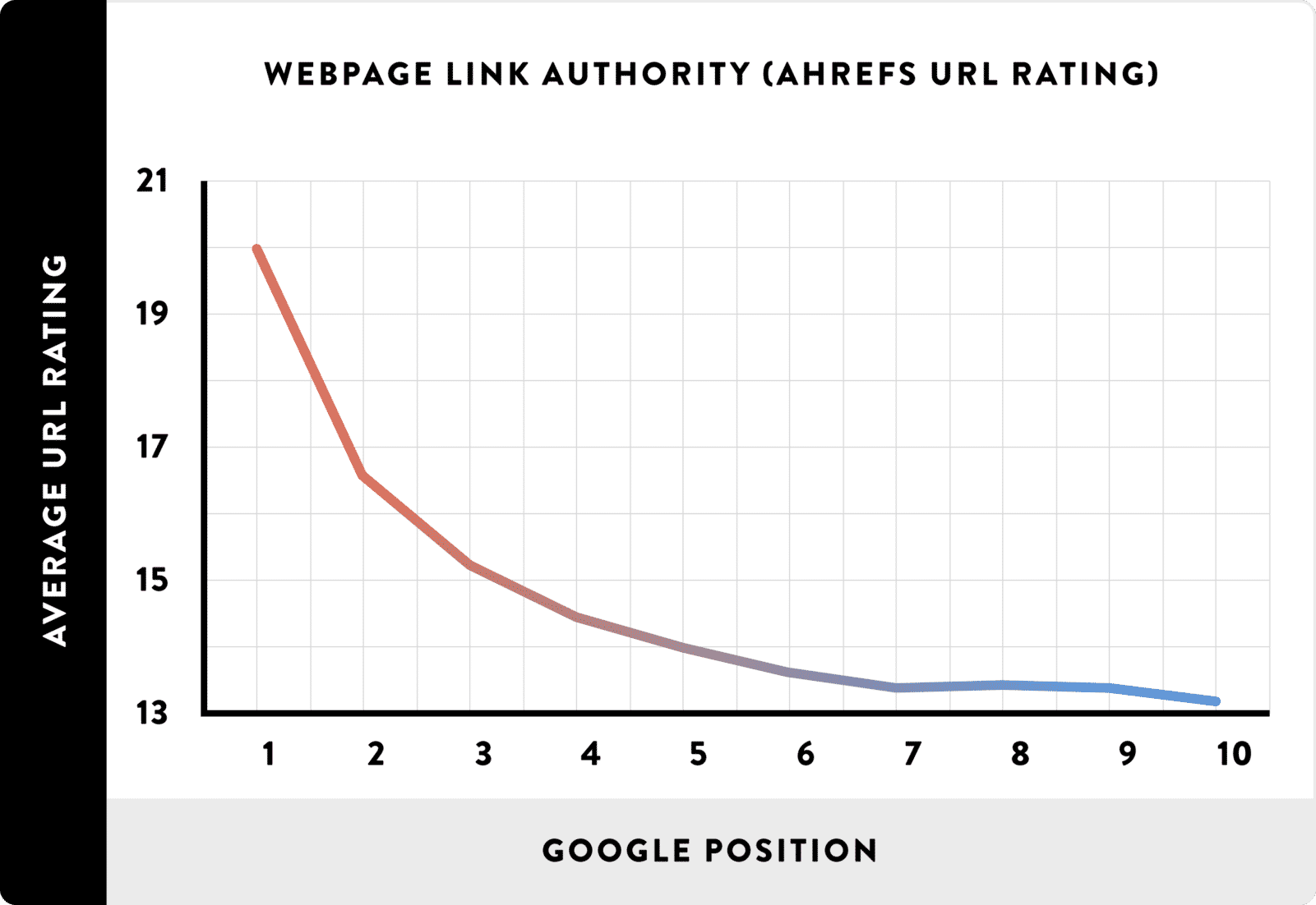 We Analyzed 1 Million Google Search Results. Here's What We Learned About SEO