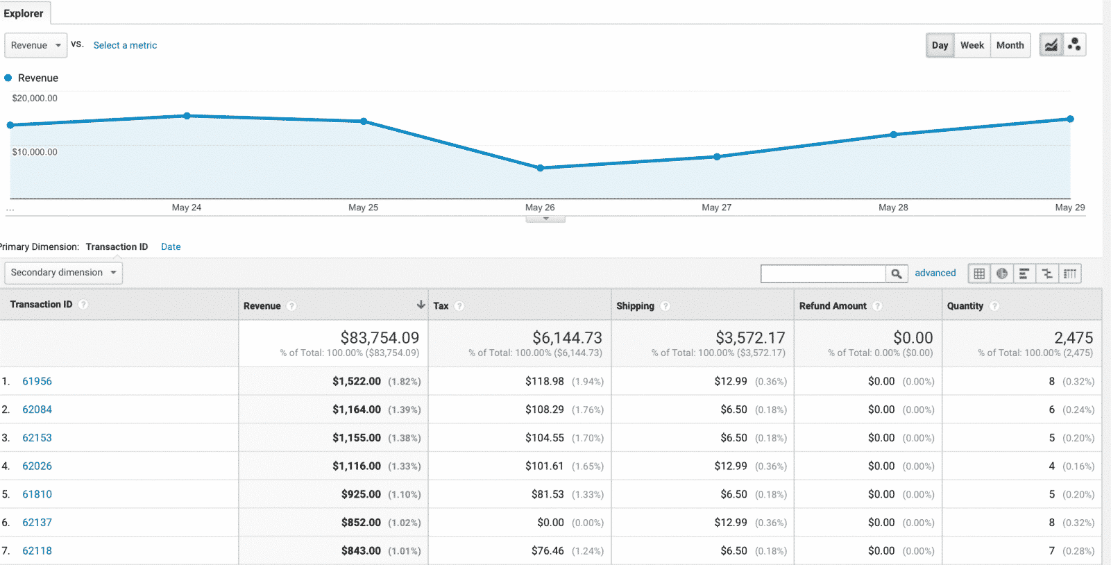 Sales performance tab provides sales and transactional information