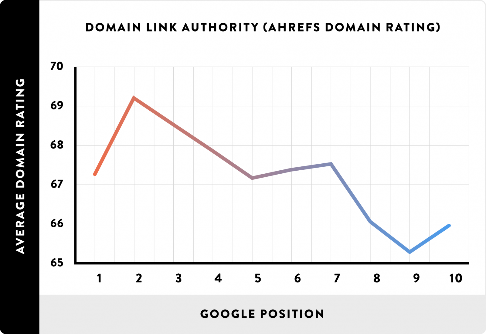 08_Domain Link Authority (AHREFs Domain Rating)_line