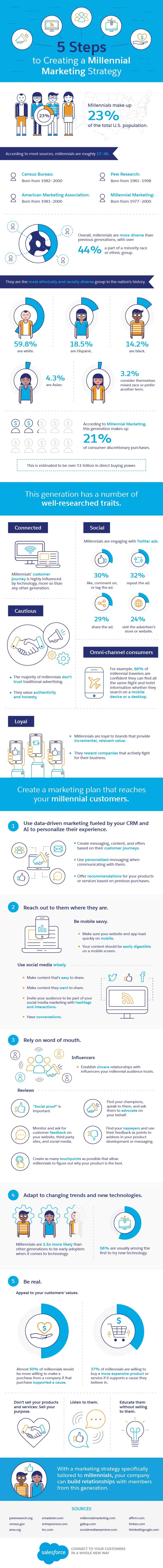 5 Steps to Creating a Millennial Marketing Strategy