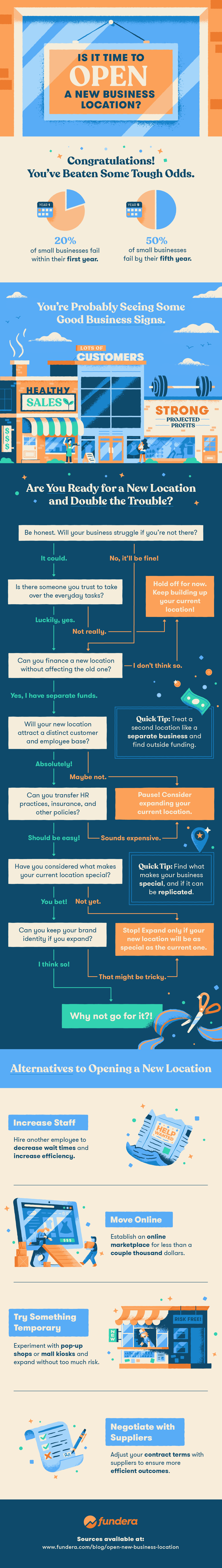 Use this flowchart to determine if your business should open a new location.