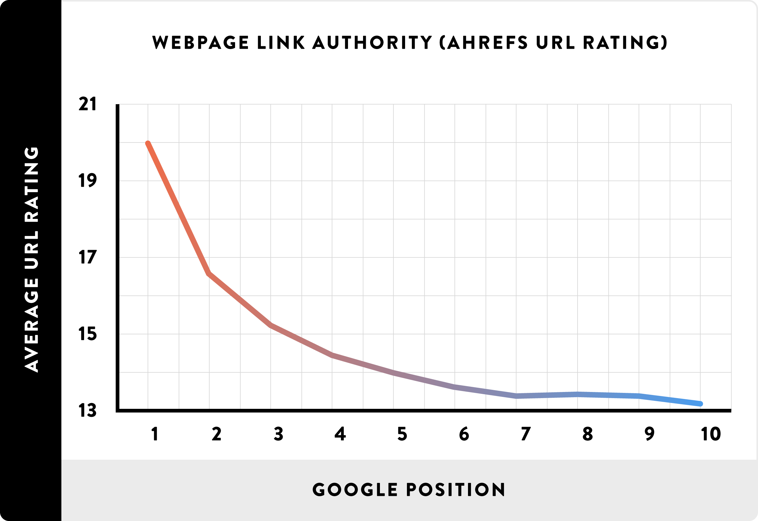 Webpage Link Authority (Ahrefs URL Rating)_line
