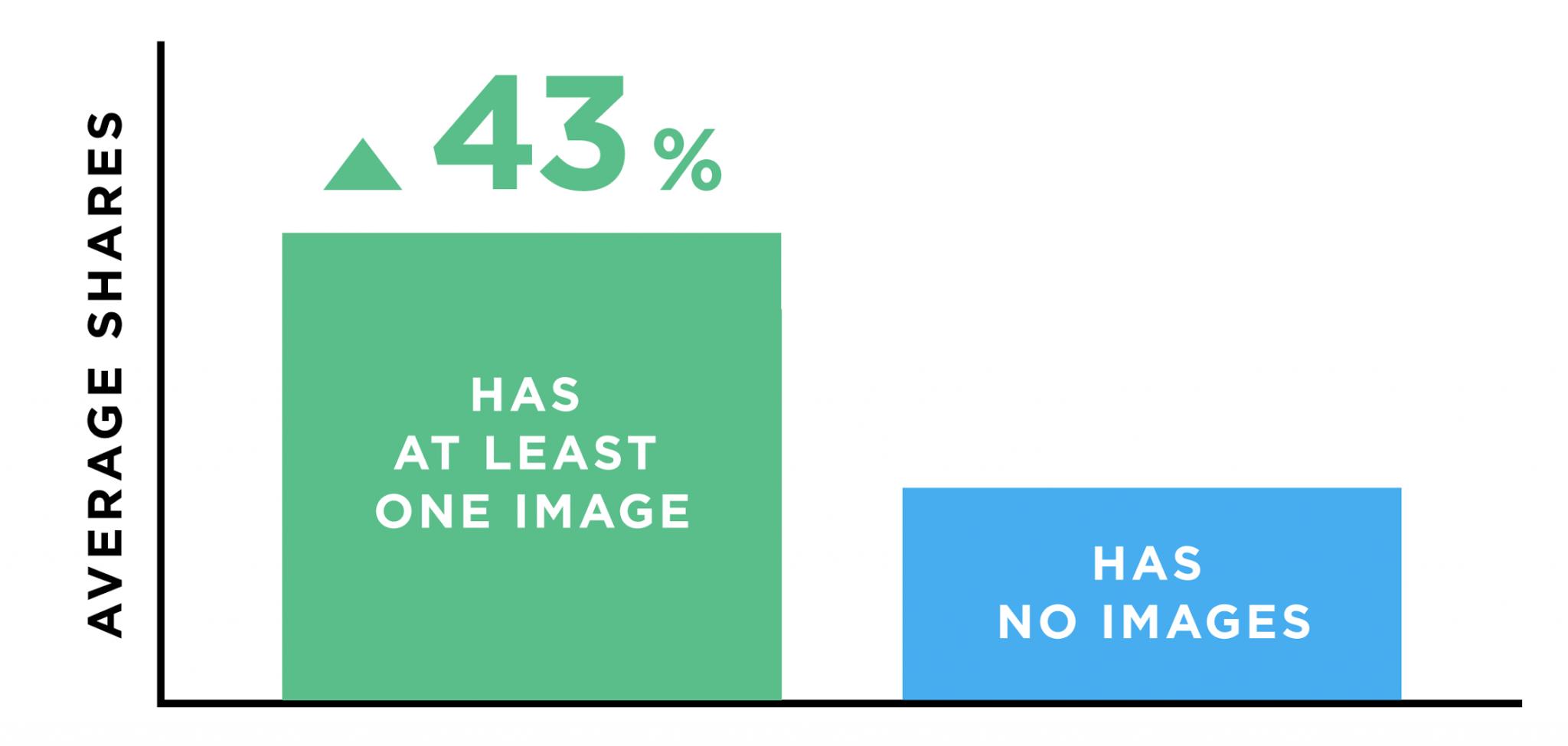 social share graph