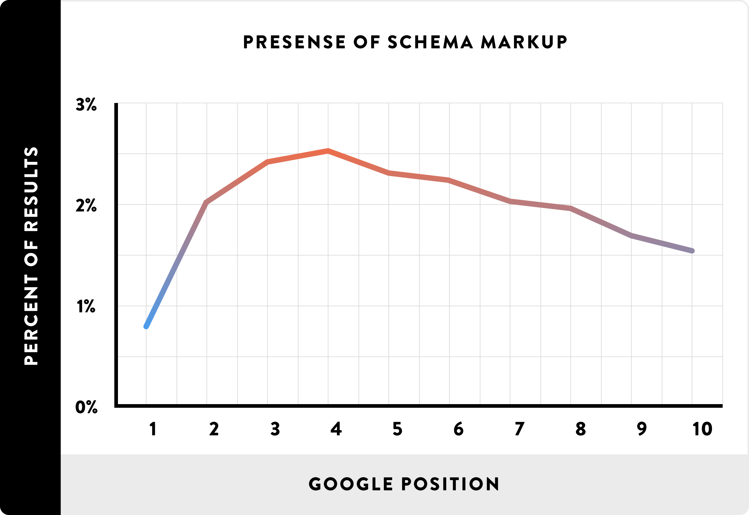 Presense-of-Schema-Markup_line