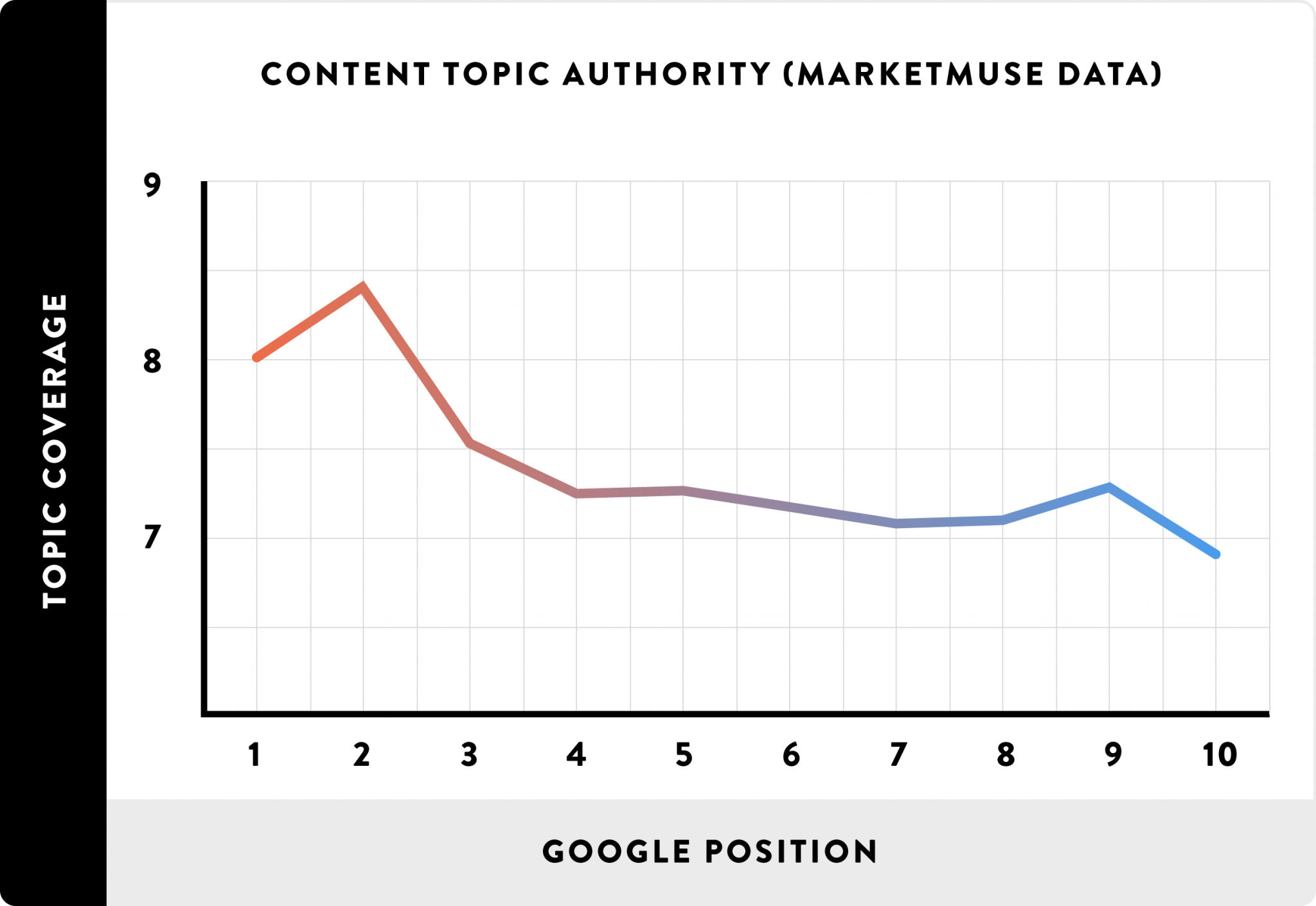 07_Content Topic Authority (MarketMuse Data)_line