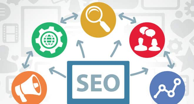 This image shows the elements of proper SEO in visual form.