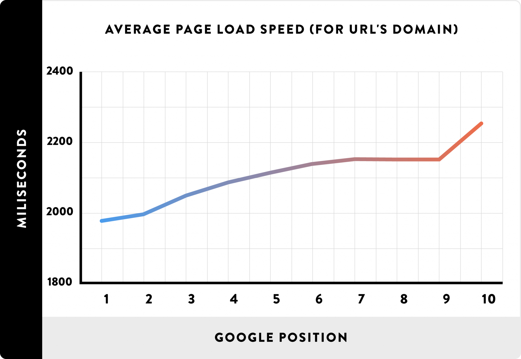 Average Page Load Spead (for URL's domain)_line