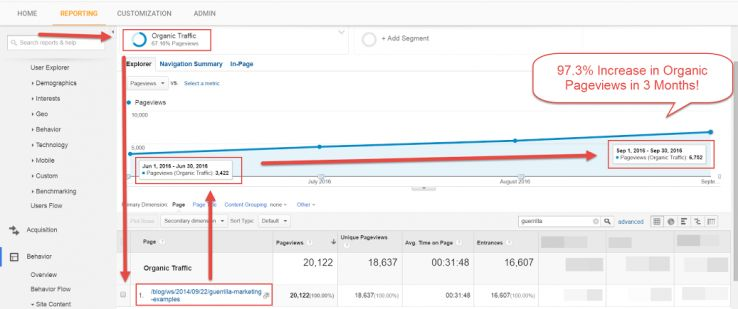 increase is organic pageviews in 3 months