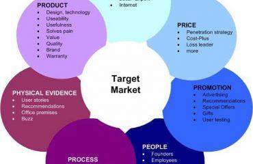 marketing graph