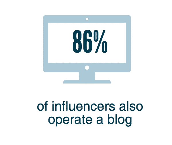 86% of influencers also operate a blog