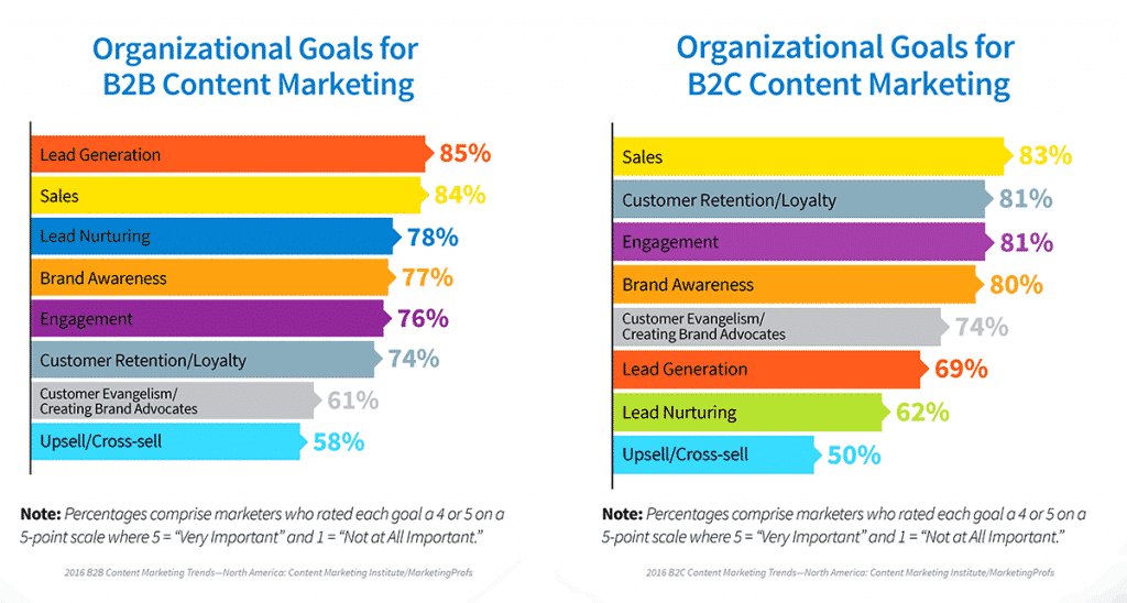 content marketing helps