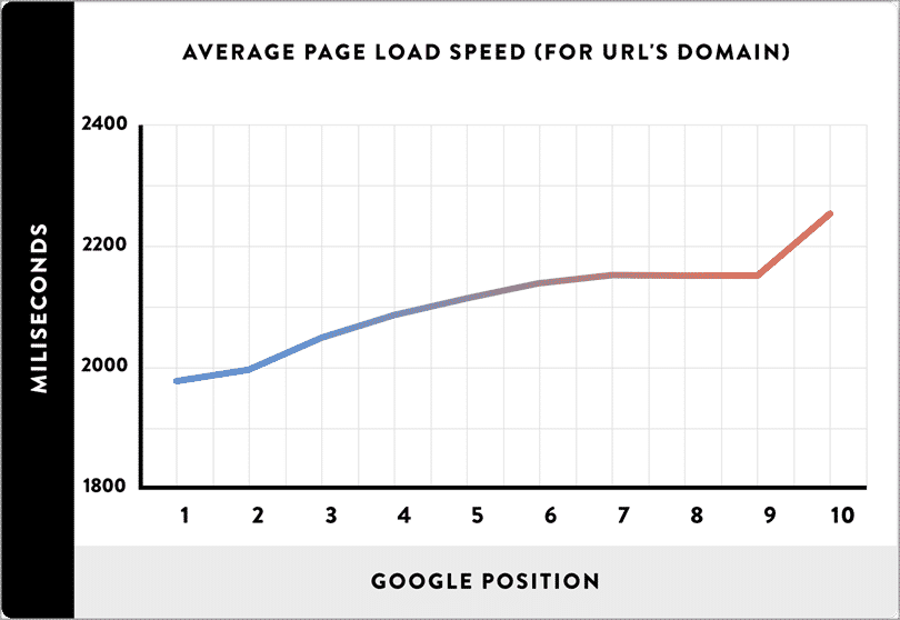 improve site speed for SEO on your blog