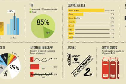 SUCCESSFUL INFOGRAPHIC OUTREACH