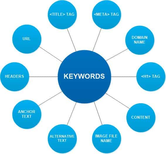 keyword placements